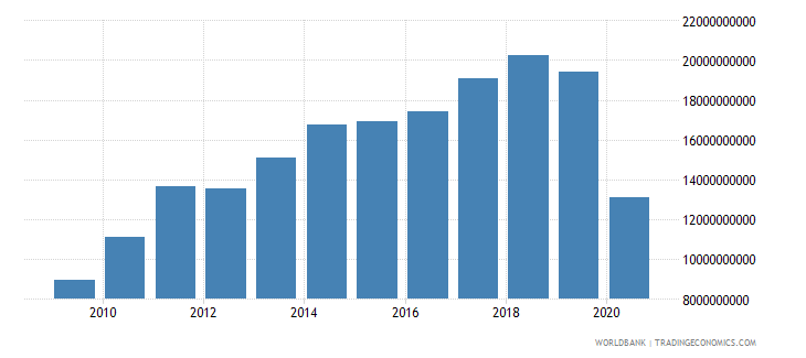 sri lanka exports of goods and services bop us dollar wb data