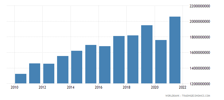 sri lanka exports of goods and services constant 2000 us dollar wb data