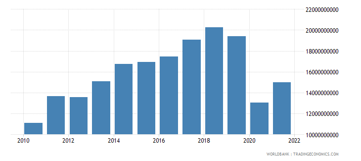 sri lanka exports of goods and services us dollar wb data