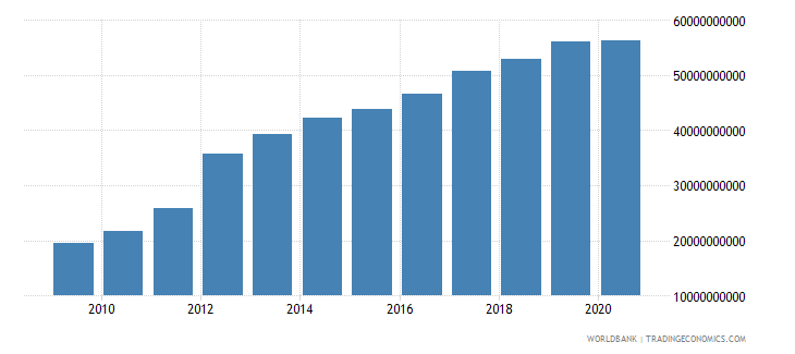 sri lanka external debt stocks total dod us dollar wb data