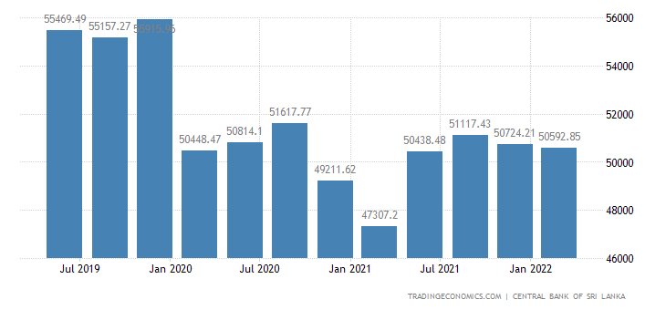Sri Lanka Total Net External Debt