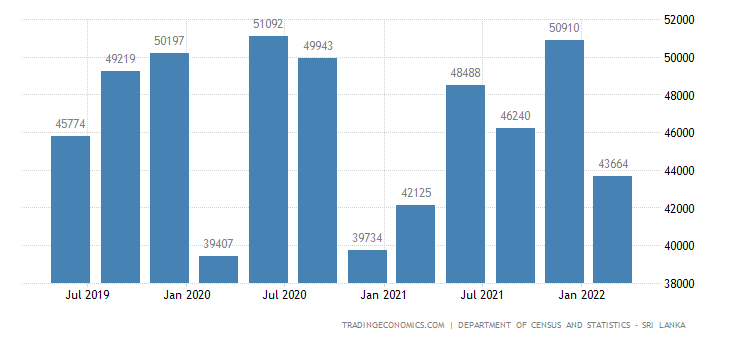 Sri Lanka GDP From Utilities