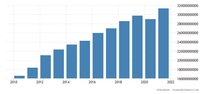sri lanka gdp ppp us dollar wb data