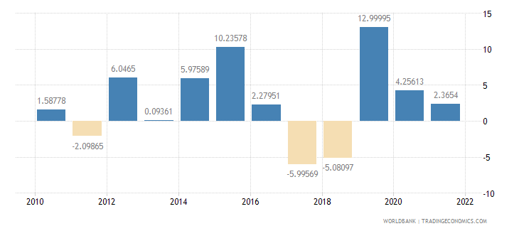 sri lanka general government final consumption expenditure annual percent growth wb data