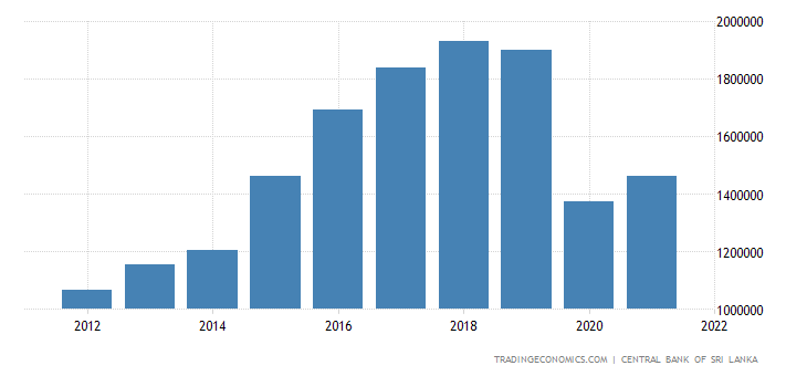 Sri Lanka Government Revenues