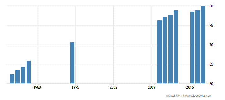 sri lanka gross enrolment ratio primary to tertiary both sexes percent wb data
