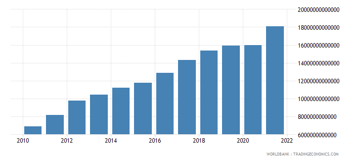sri lanka gross national expenditure current lcu wb data