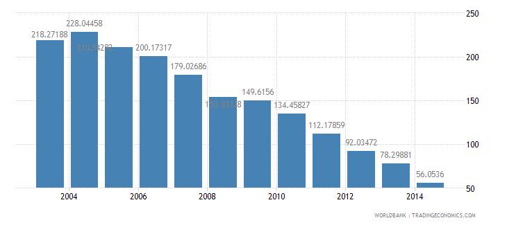 sri lanka health expenditure total percent of gdp wb data