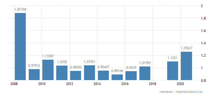 sri lanka high technology exports percent of manufactured exports wb data
