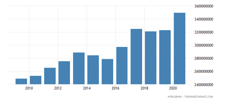 sri lanka ibrd loans and ida credits dod us dollar wb data