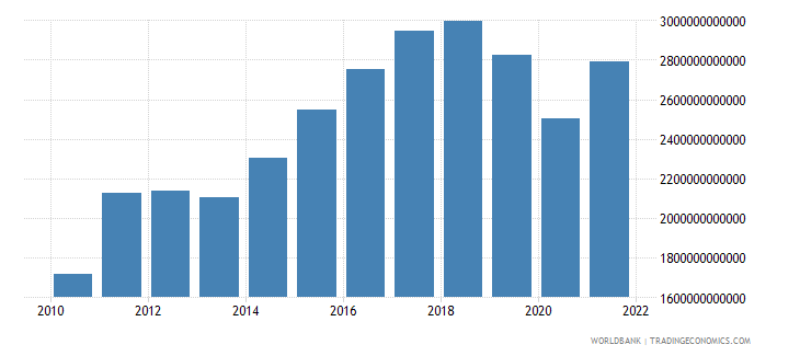 sri lanka imports of goods and services constant lcu wb data
