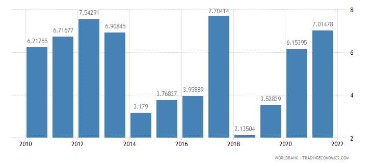 sri lanka inflation consumer prices annual percent wb data