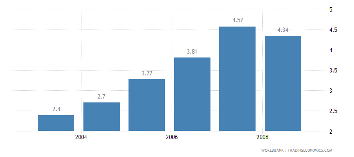 sri lanka information and communication technology expenditure percent of gdp wb data
