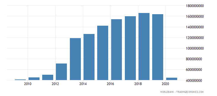 sri lanka international tourism expenditures for travel items us dollar wb data