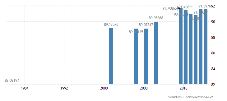 sri lanka literacy rate adult female percent of females ages 15 and above wb data