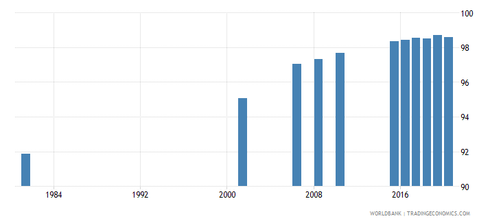 sri lanka literacy rate youth male percent of males ages 15 24 wb data