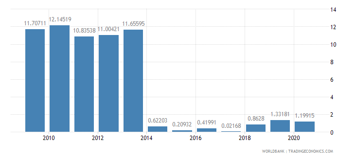 sri lanka merchandise exports by the reporting economy residual percent of total merchandise exports wb data