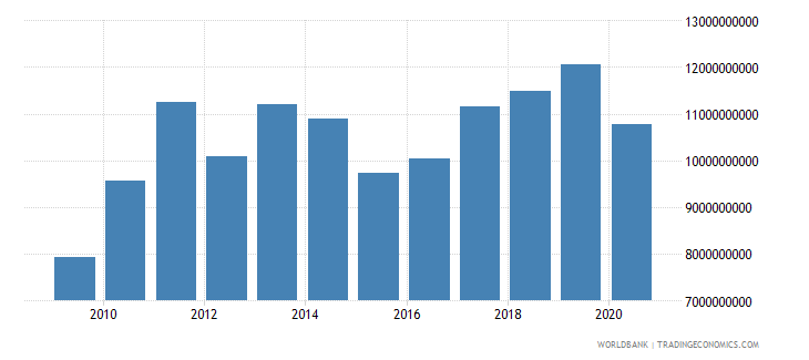 sri lanka merchandise exports by the reporting economy us dollar wb data