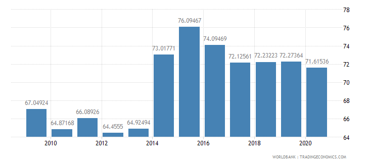 sri lanka merchandise exports to high income economies percent of total merchandise exports wb data