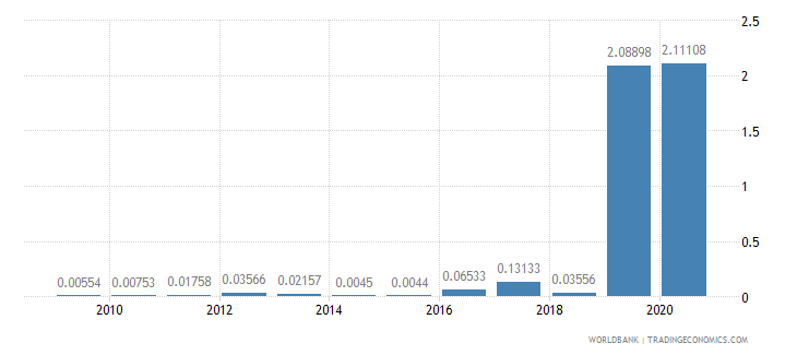 sri lanka merchandise imports by the reporting economy residual percent of total merchandise imports wb data