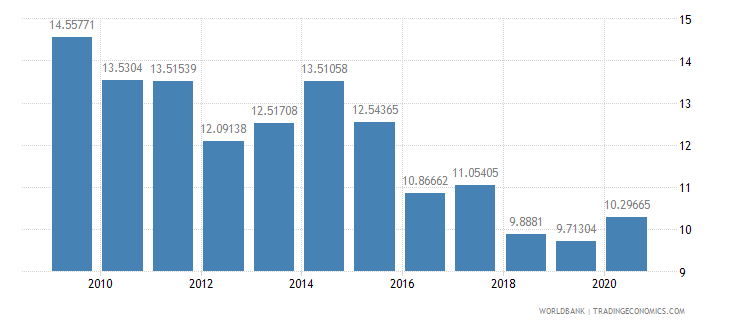 sri lanka military expenditure percent of central government expenditure wb data