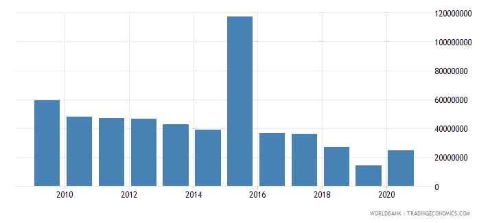 sri lanka net bilateral aid flows from dac donors european commission us dollar wb data