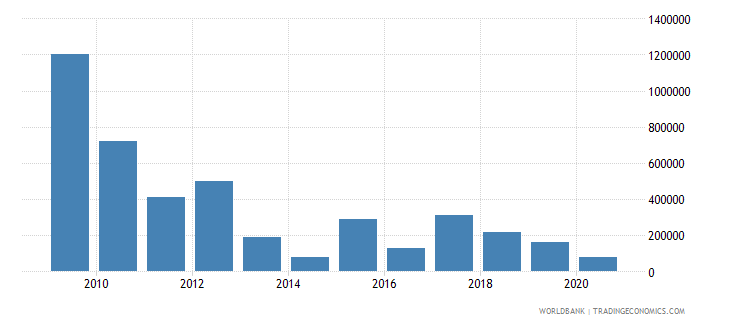 sri lanka net bilateral aid flows from dac donors luxembourg us dollar wb data