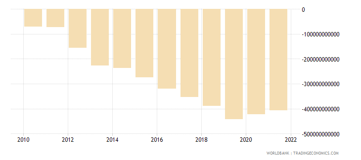 sri lanka net income from abroad current lcu wb data