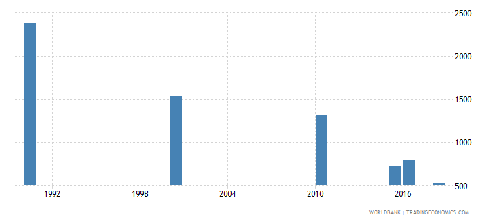 sri lanka number of deaths ages 5 14 years wb data