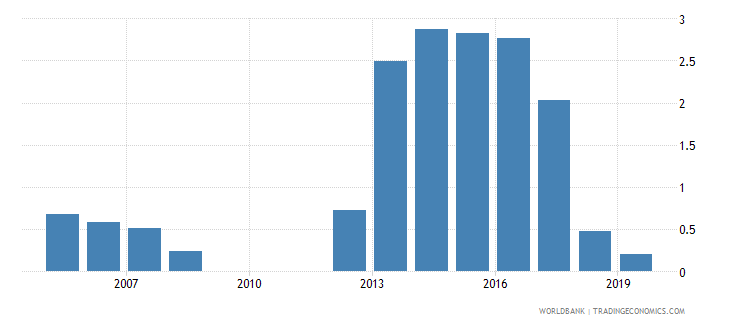 sri lanka outstanding international private debt securities to gdp percent wb data