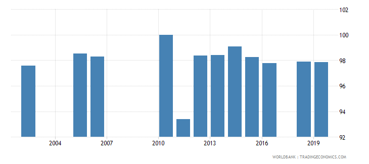 sri lanka persistence to last grade of primary male percent of cohort wb data