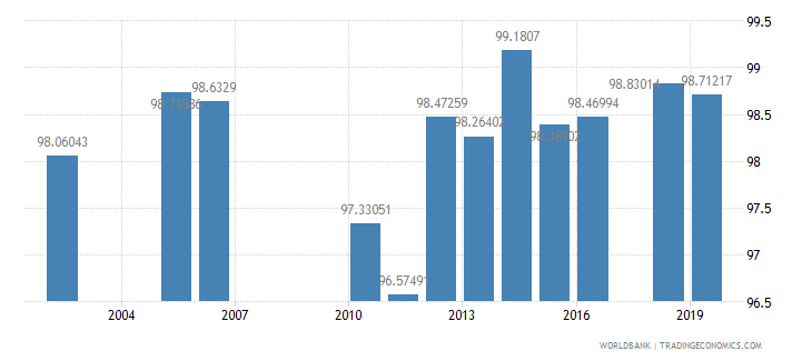 sri lanka persistence to last grade of primary total percent of cohort wb data