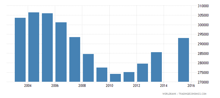 sri lanka population age 0 total wb data