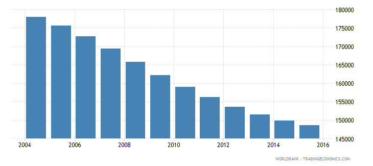 sri lanka population age 16 male wb data