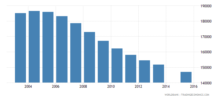 sri lanka population age 20 female wb data
