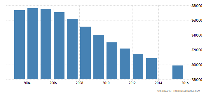 sri lanka population age 20 total wb data