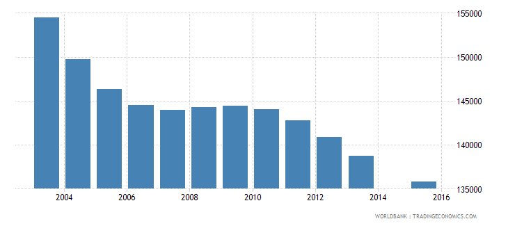 sri lanka population age 5 female wb data
