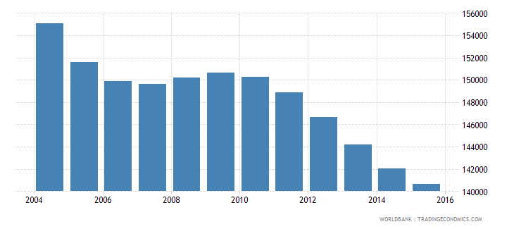 sri lanka population age 5 male wb data