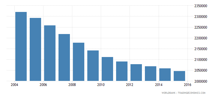 sri lanka population ages 10 16 total wb data