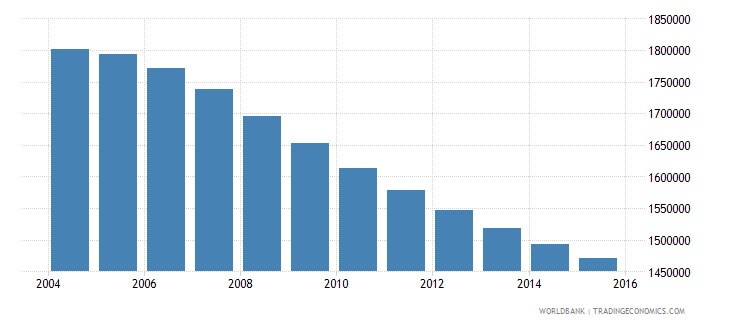 sri lanka population ages 15 24 female wb data