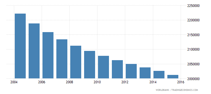 sri lanka population ages 7 13 total wb data