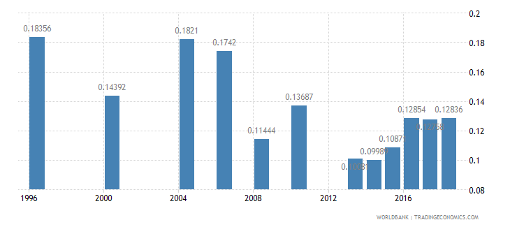 sri lanka research and development expenditure percent of gdp wb data