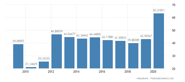 sri lanka short term debt percent of exports of goods services and income wb data