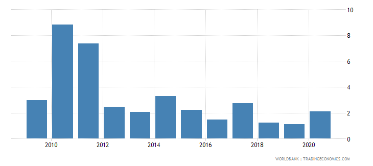 sri lanka stock market total value traded to gdp percent wb data