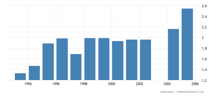 sri lanka telecommunications revenue percent gdp wb data