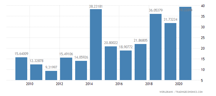 sri lanka total debt service percent of exports of goods services and income wb data