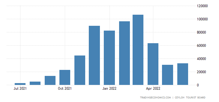 Sri Lanka Tourist Arrivals