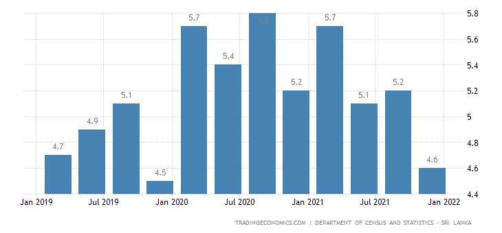 Sri Lanka Unemployment Rate