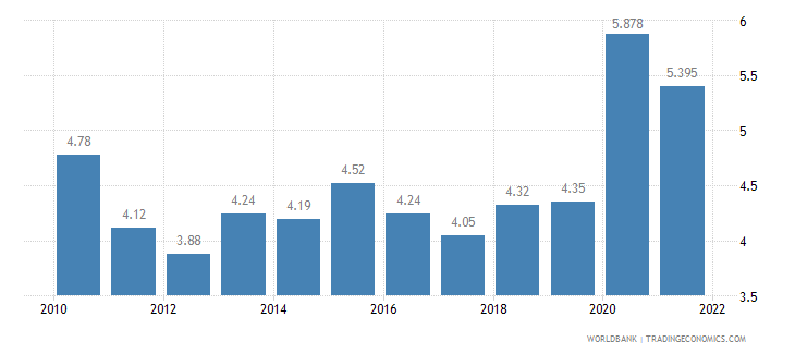 sri lanka unemployment total percent of total labor force wb data