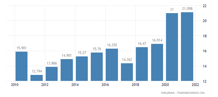sri lanka unemployment youth male percent of male labor force ages 15 24 wb data